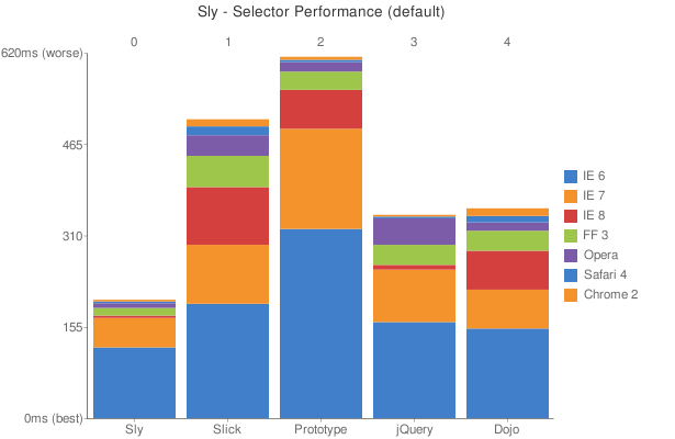Sly Selector Performance